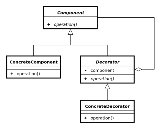 960px-Decorator_UML_class_diagram.svg